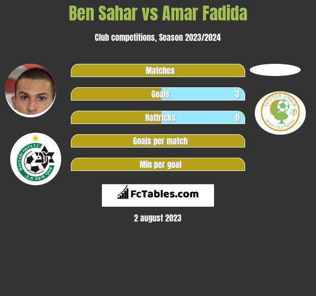 Ben Sahar vs Amar Fadida infographic