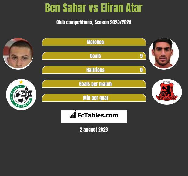Ben Sahar vs Eliran Atar infographic