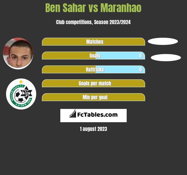 Ben Sahar vs Maranhao h2h player stats