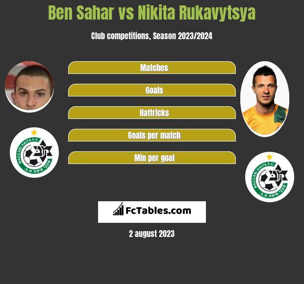 Ben Sahar vs Nikita Rukavytsya h2h player stats