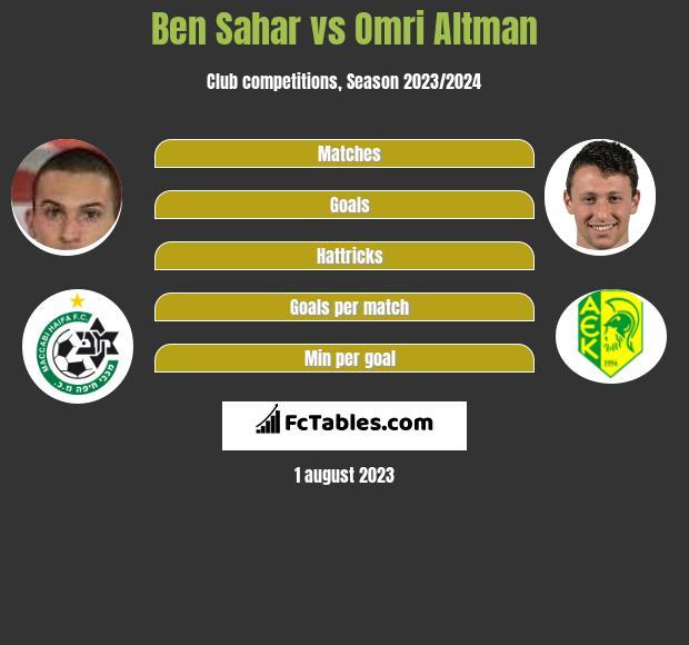 Ben Sahar vs Omri Altman h2h player stats