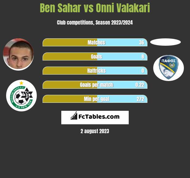 Ben Sahar vs Onni Valakari infographic