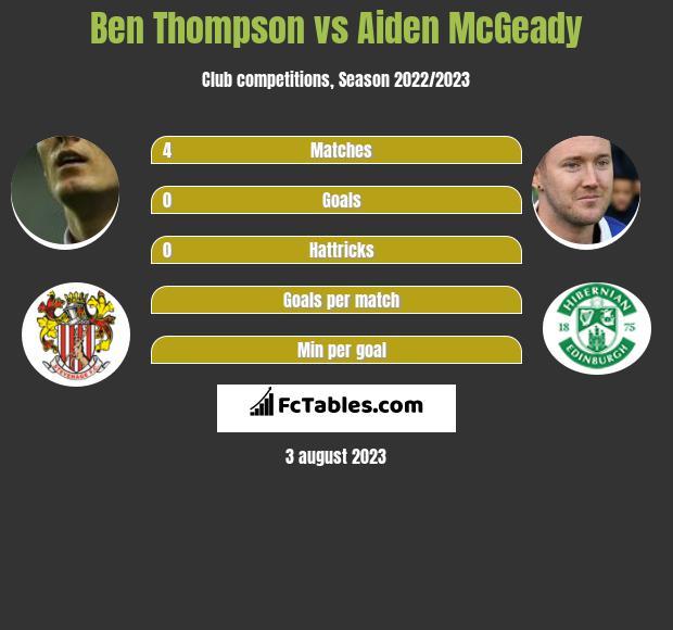 Ben Thompson vs Aiden McGeady infographic