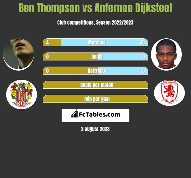 Ben Thompson vs Anfernee Dijksteel infographic
