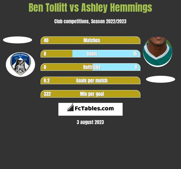 Ben Tollitt vs Ashley Hemmings h2h player stats