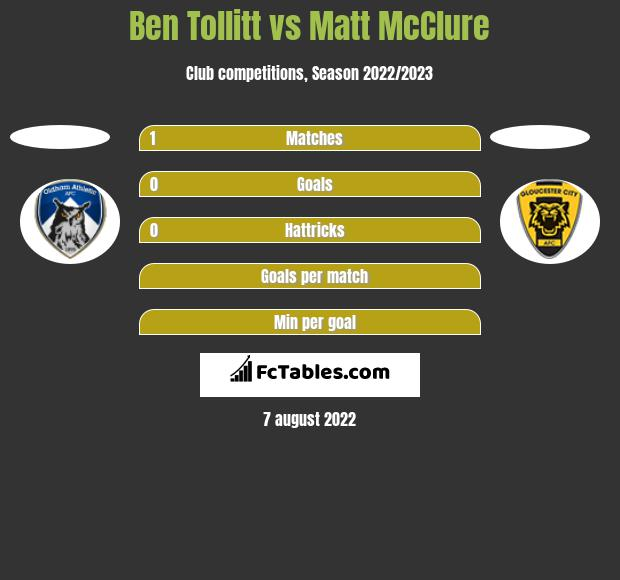 Ben Tollitt vs Matt McClure h2h player stats