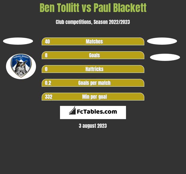 Ben Tollitt vs Paul Blackett h2h player stats