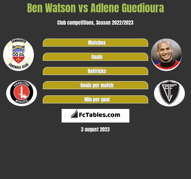 Ben Watson vs Adlene Guedioura infographic