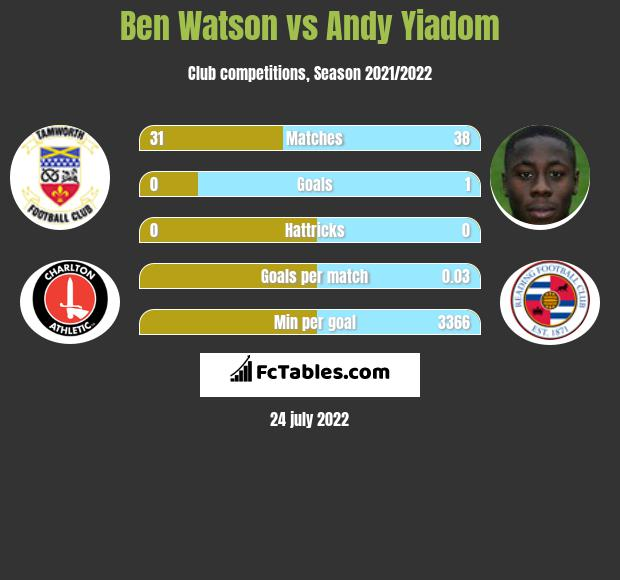 Ben Watson infographic statistics for Reading