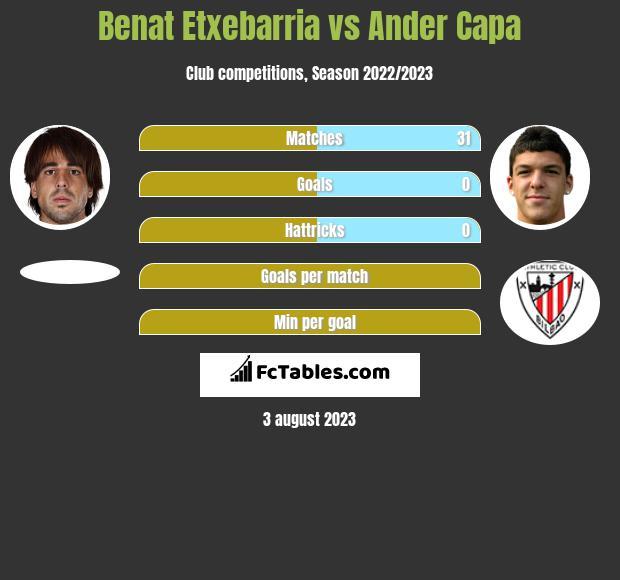 Benat Etxebarria vs Ander Capa infographic