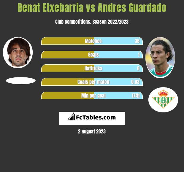 Benat Etxebarria vs Andres Guardado infographic