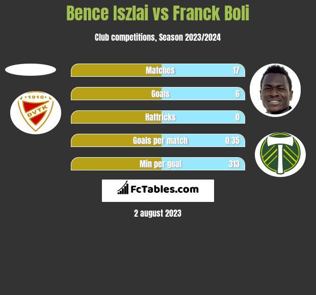 Bence Iszlai vs Franck Boli h2h player stats