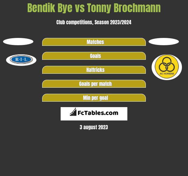 Bendik Bye vs Tonny Brochmann h2h player stats