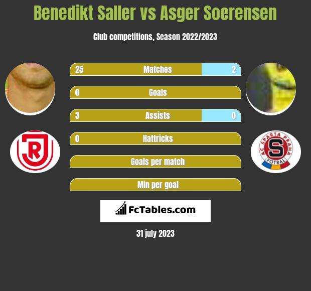 Benedikt Saller vs Asger Soerensen infographic