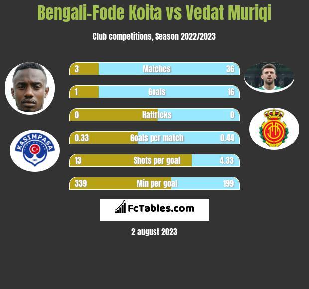 Bengali-Fode Koita vs Vedat Muriqi infographic