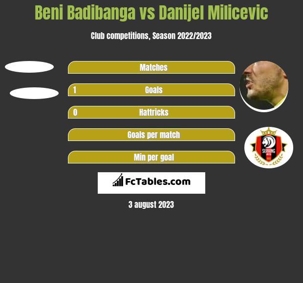 Beni Badibanga vs Danijel Milicevic h2h player stats