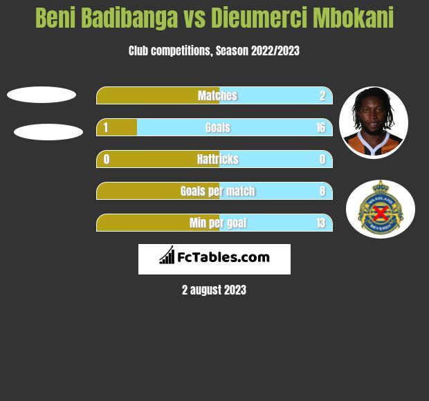 Beni Badibanga vs Dieumerci Mbokani h2h player stats