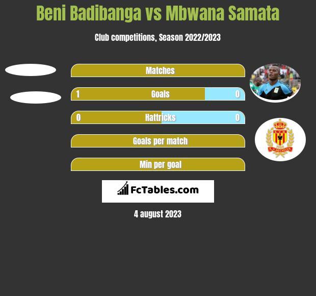 Beni Badibanga vs Mbwana Samata h2h player stats