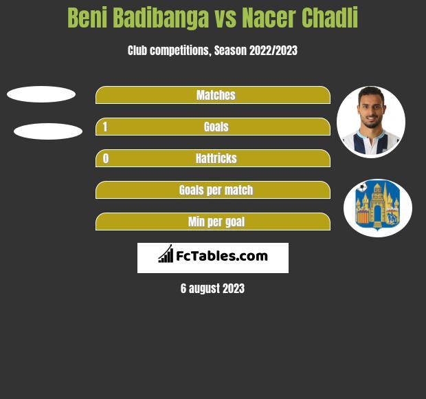 Beni Badibanga vs Nacer Chadli h2h player stats
