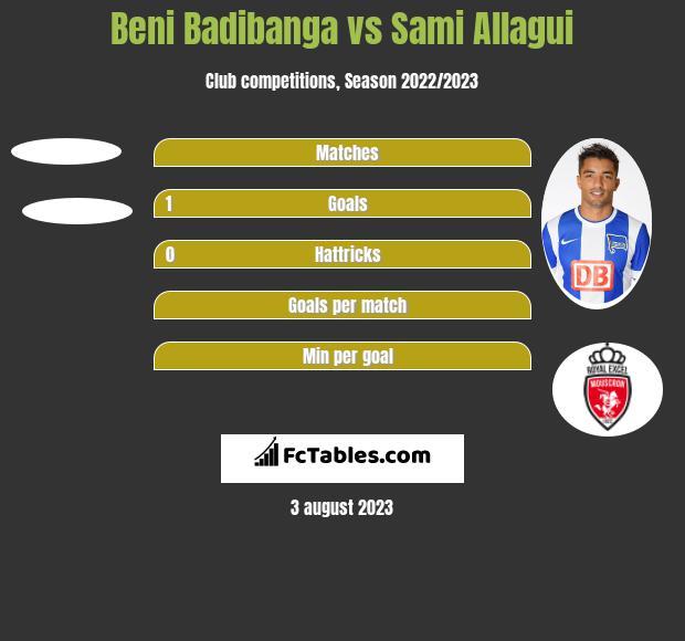 Beni Badibanga vs Sami Allagui h2h player stats