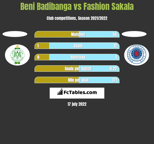 Beni Badibanga vs Fashion Sakala h2h player stats