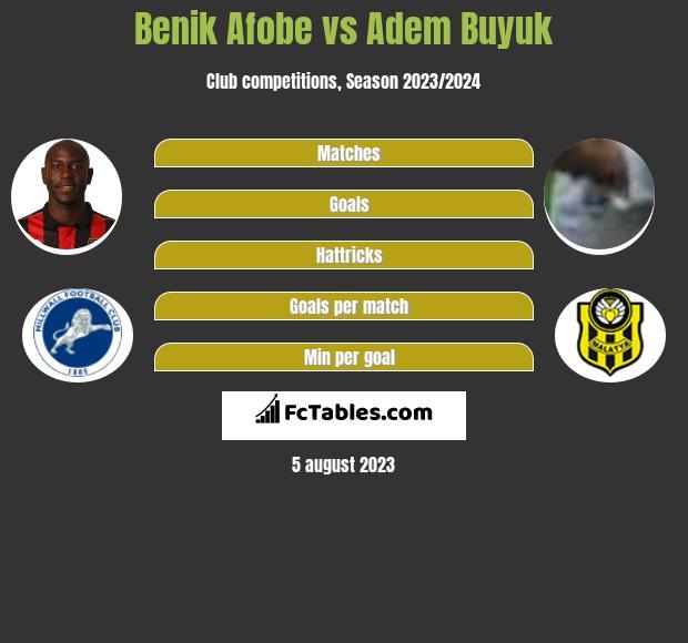 Benik Afobe vs Adem Buyuk infographic