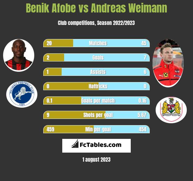 Benik Afobe vs Andreas Weimann infographic
