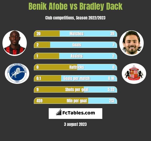 Benik Afobe vs Bradley Dack h2h player stats