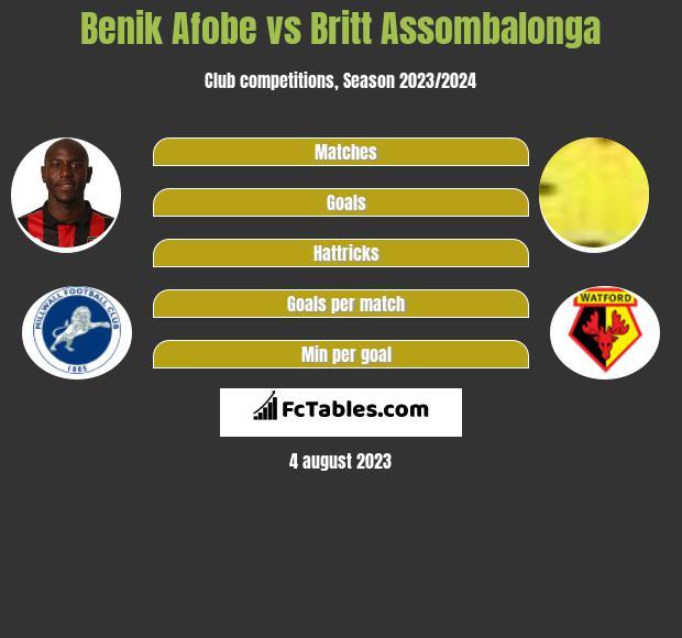 Benik Afobe vs Britt Assombalonga h2h player stats