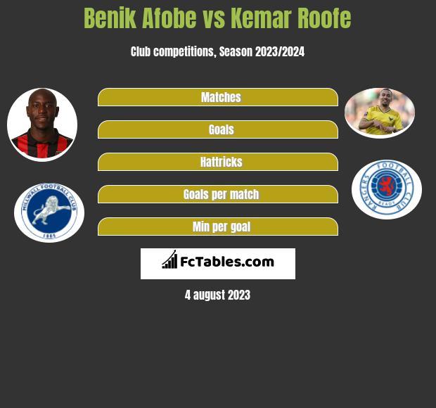 Benik Afobe vs Kemar Roofe h2h player stats