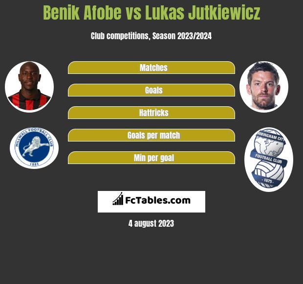 Benik Afobe vs Lukas Jutkiewicz h2h player stats