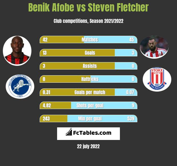 Benik Afobe vs Steven Fletcher h2h player stats