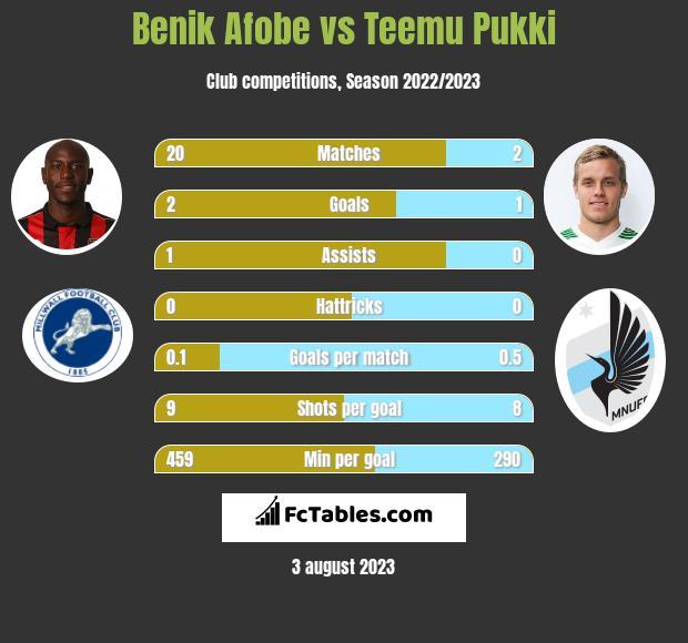 Benik Afobe vs Teemu Pukki h2h player stats