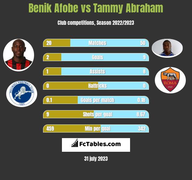 Benik Afobe vs Tammy Abraham h2h player stats