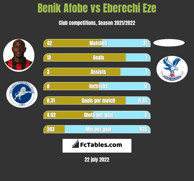 Benik Afobe vs Eberechi Eze h2h player stats