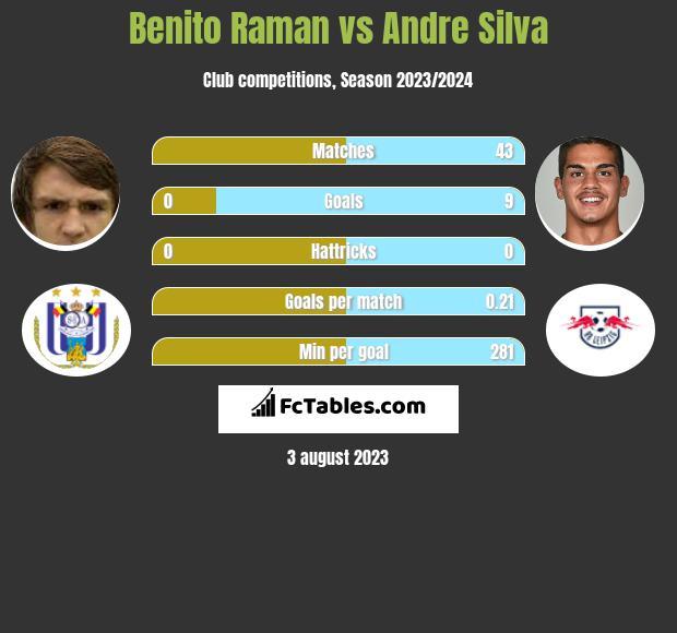 Benito Raman vs Andre Silva h2h player stats