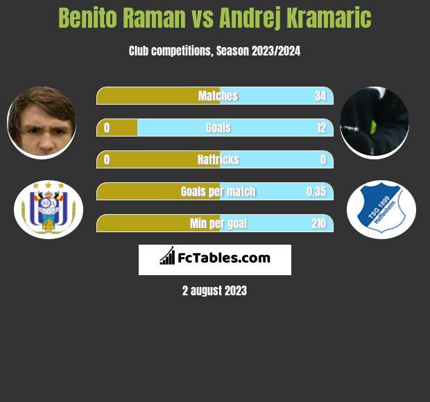Benito Raman vs Andrej Kramaric h2h player stats