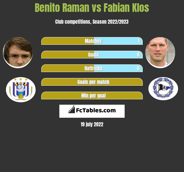 Benito Raman vs Fabian Klos h2h player stats