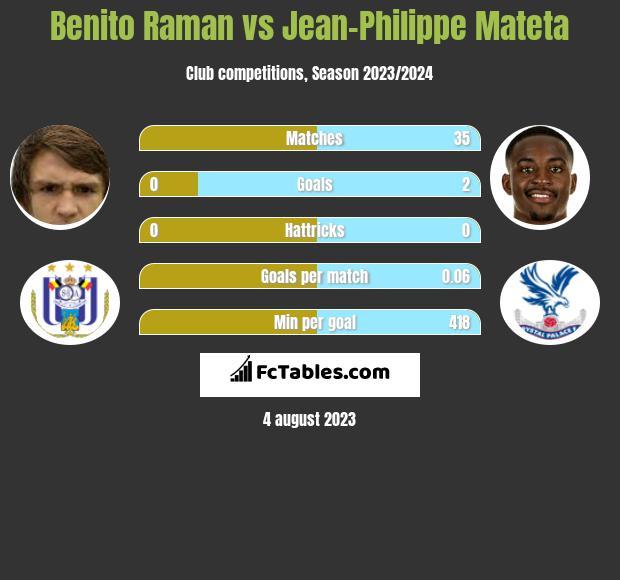 Benito Raman vs Jean-Philippe Mateta h2h player stats