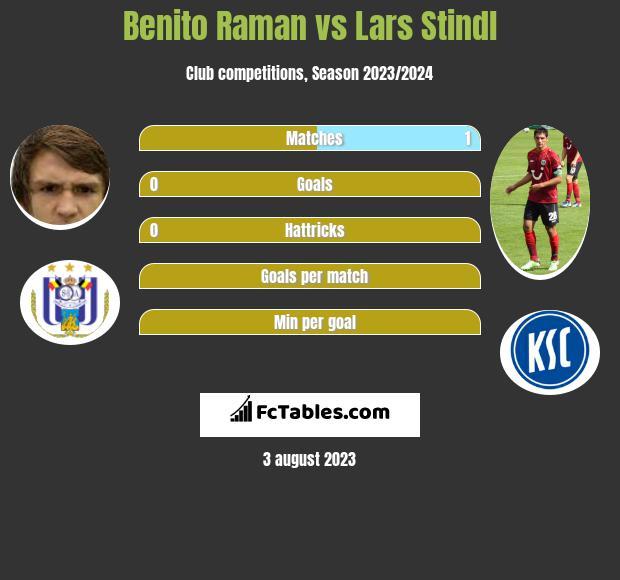 Benito Raman vs Lars Stindl infographic