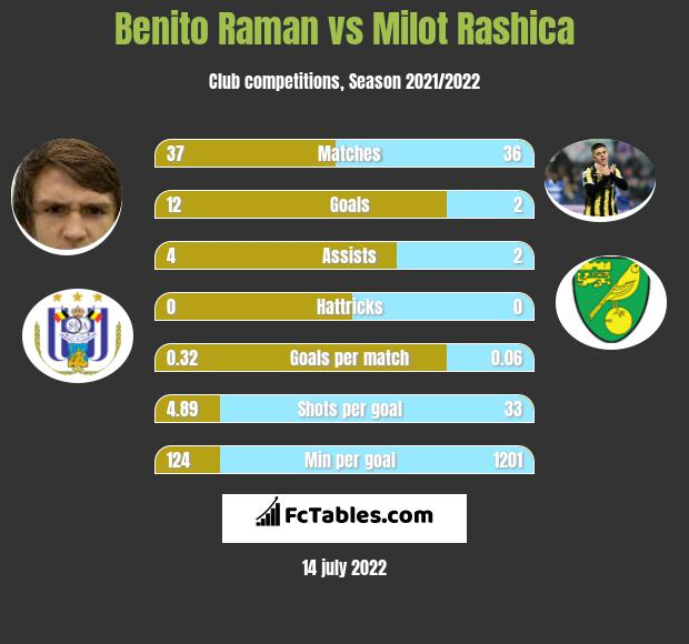 Benito Raman vs Milot Rashica infographic