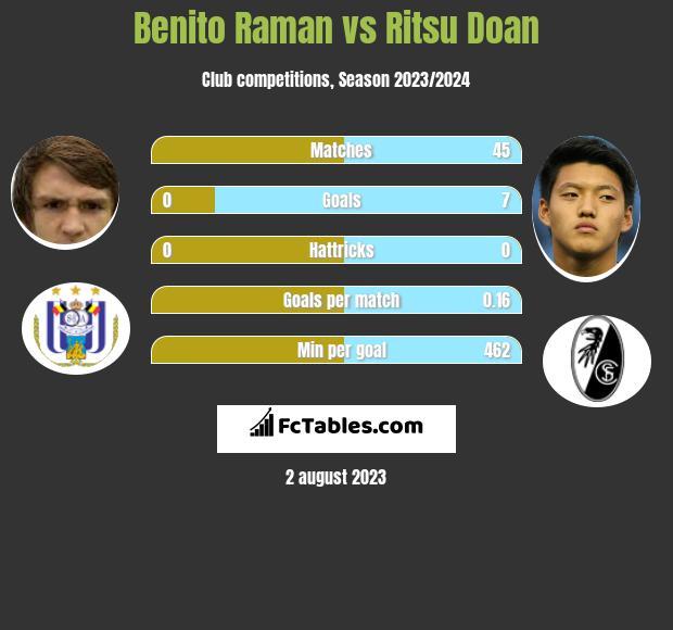 Benito Raman vs Ritsu Doan h2h player stats