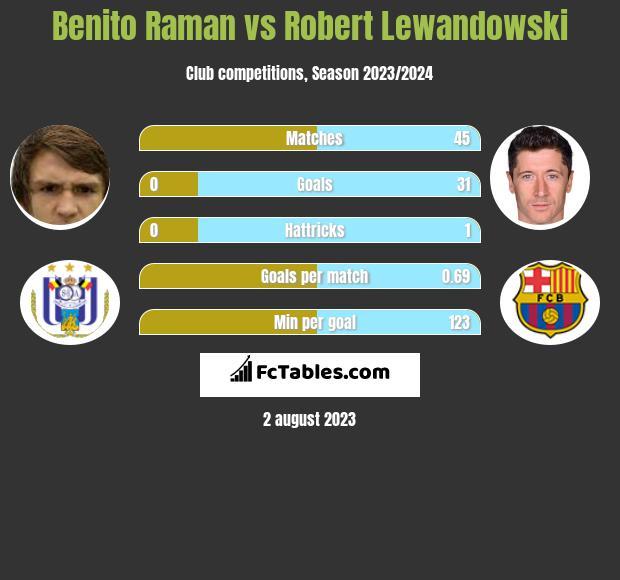 Benito Raman vs Robert Lewandowski infographic