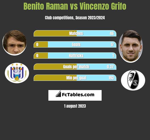 Benito Raman vs Vincenzo Grifo infographic