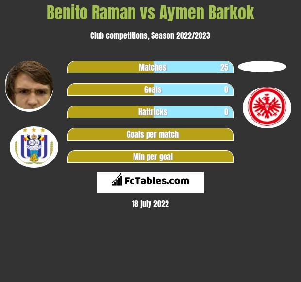 Benito Raman vs Aymen Barkok infographic