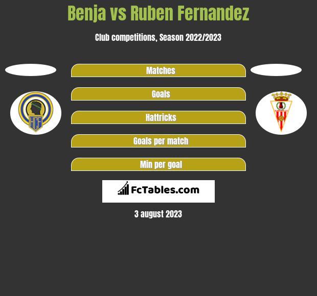 Benja vs Ruben Fernandez h2h player stats