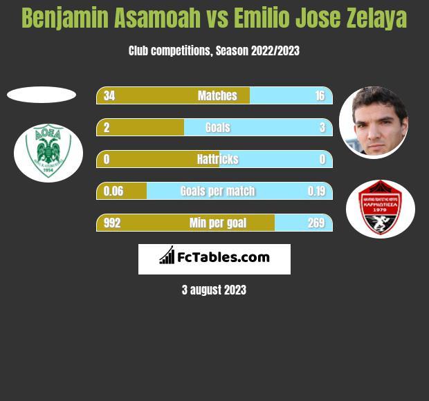 Benjamin Asamoah vs Emilio Jose Zelaya h2h player stats