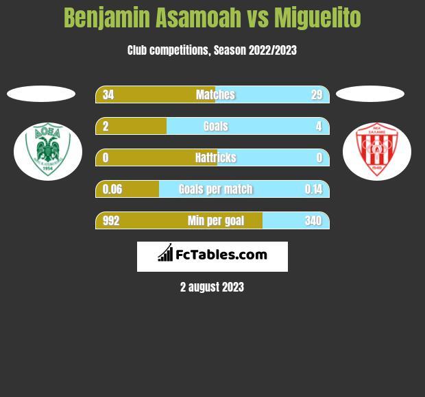 Benjamin Asamoah vs Miguelito h2h player stats