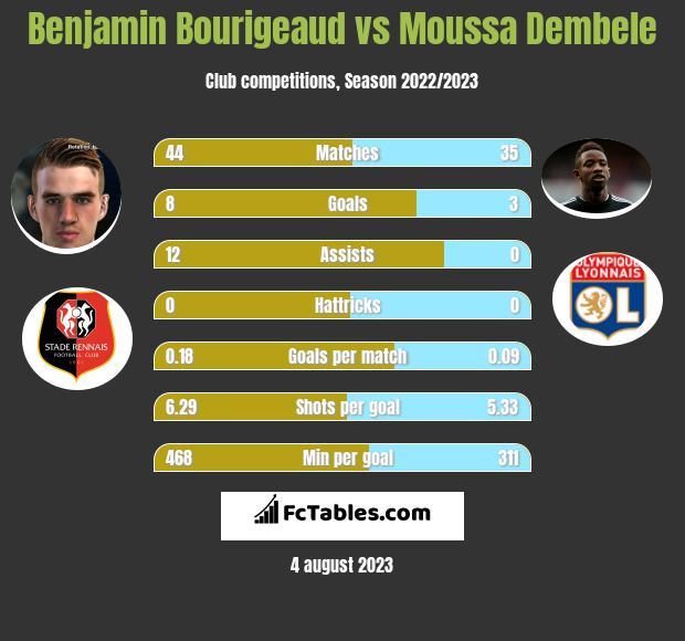 Benjamin Bourigeaud vs Moussa Dembele h2h player stats