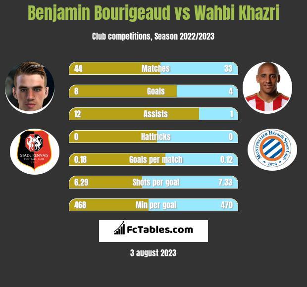 Benjamin Bourigeaud vs Wahbi Khazri h2h player stats